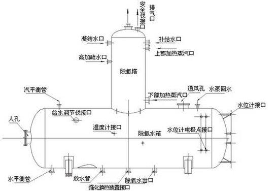 除氧器,旋膜式除氧器,锅炉除氧器,热力除氧器,除氧器设计,电力辅机